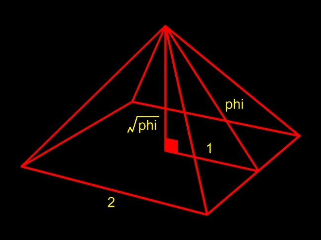 Pi in a pyramid (foto Pinterest)