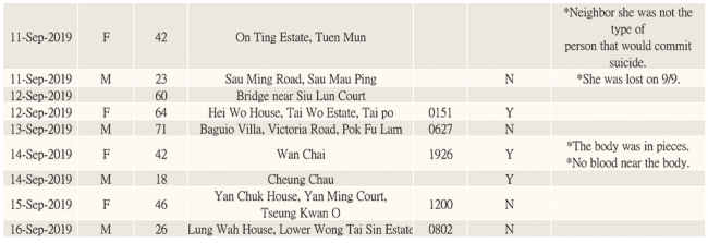 """Mysterious """"suicide"""" cases in HK (from 9 June to 16 Sept) 3"""