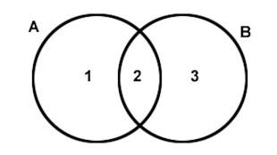 Venn diagram (foto visionair.nl)