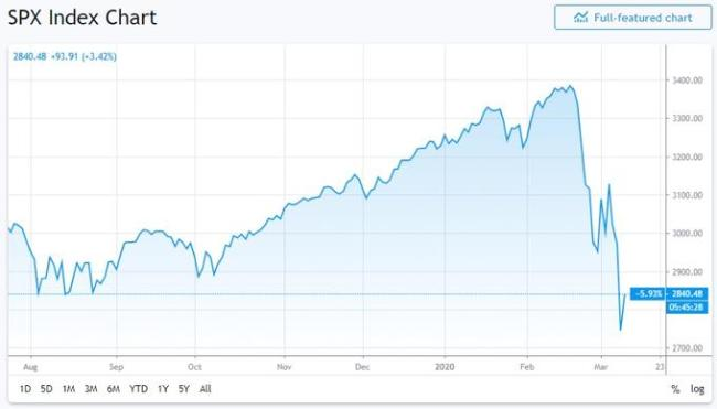 SPX Index Chart Maart 2020 (foto knowyourmeme)