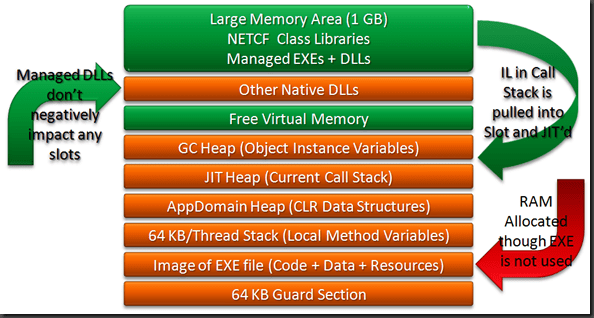 Windows CE Memory Map