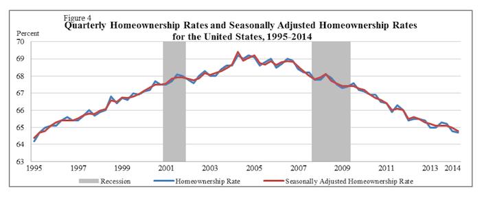 US Census Bureau - US Homeownership Rates 1995-2014