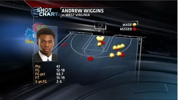 Wiggins' shot chart vs. West Virginia.