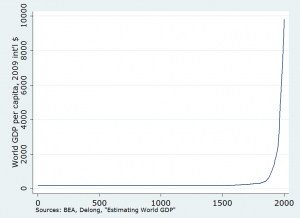 Per Capital Global GDP Over Time