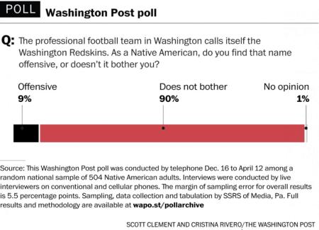 Redskins Poll