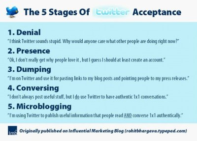 5 stages of Twitter Acceptance by Rohit Bhargava