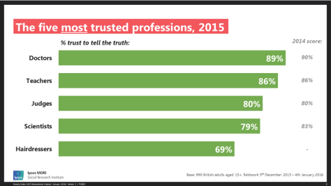 Trusted Professions
