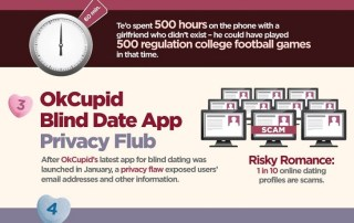 Online Dating Scams Cost Victims Tens of Millions of Dollars Each Year