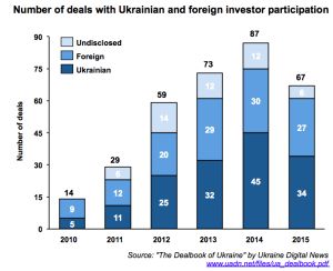 Foreign-domestic-investors-Ukraine_2010-2015