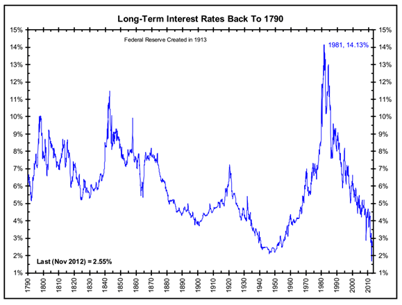 Long-Term Interest Rates