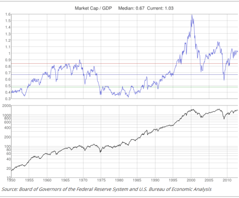 Market cap as share of GDP