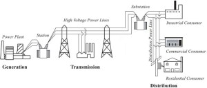 6-Power system overview