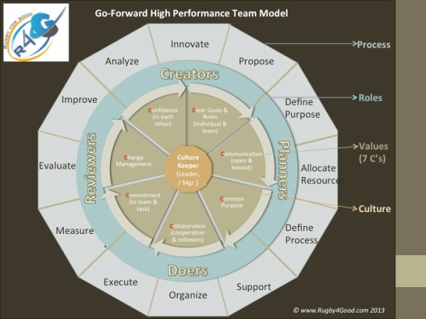 Go Forward High Performance Team
