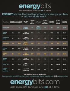 energy bits nutrition