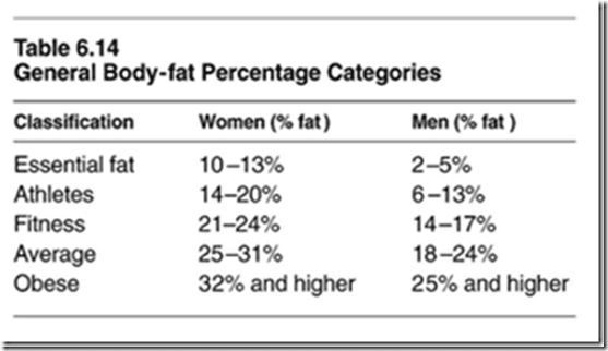 body fat percentage for healthy weight thumb Measure Weight Loss without the Scale