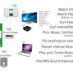 RV Entertainment System Overview with Sonos Play and Bridge