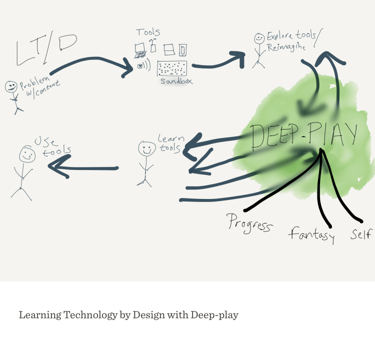 Learning Technology by Design (image by Ryan Ingersoll)