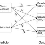 【感想メモ】Young (2009) 「社会学研究におけるモデルの不確実性」