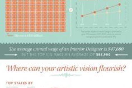 1000 images about interior design infographics | sunpan
