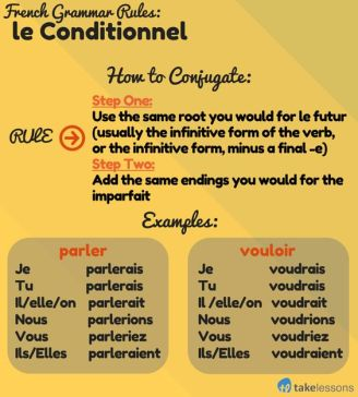 conditional tense french essayer The french verb essayer means to try it's a simple word that can easily be confused with essuyer (to wipe) , so be sure to look and listen for that 'a' in essayer  in order to place essayer into the past, present, or future tense, the verb needs to be conjugated.