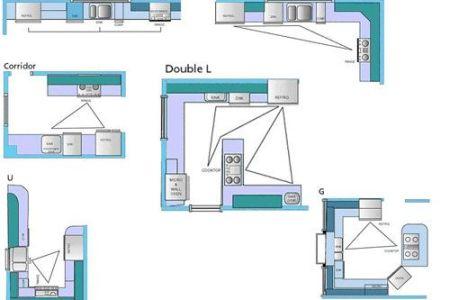 20fd5b37ecdf9d8655486baae91359ff kitchen layout plans kitchen layout design