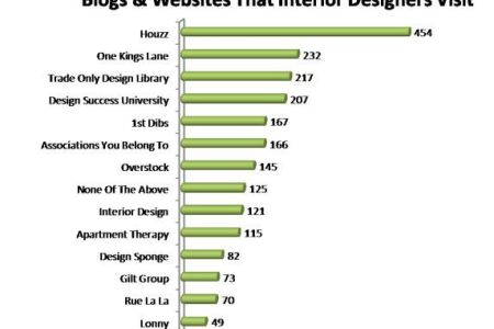 blogs and websites that interior designers visit. #