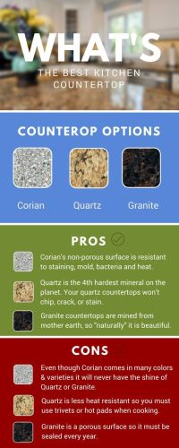 types of countertops types of kitchen countertops What s the Best Kitchen Countertop Corian Quartz or Granite