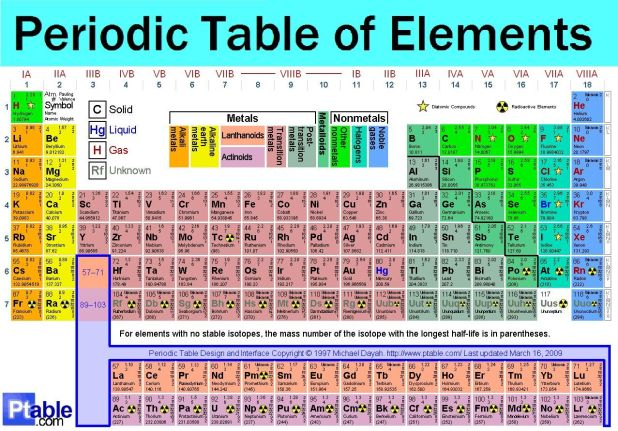 Printable Periodic Table Of Elements With Names And Symbols Atomic ...