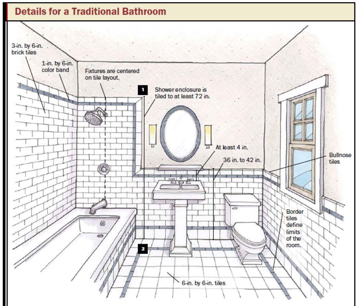 select kitchen design design bathroom floor plan tool Bathroom and Kitchen Design How to Choose Tile and