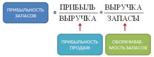 pribylnost_zapasov
