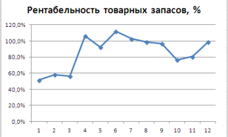 график поведение рентабельности товарных запасов в течении года