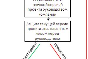 алгоритм утверждения плана продаж