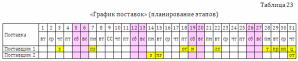 график поставок продукции планирование этапов