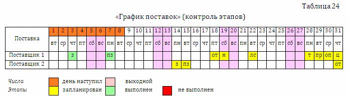 пример заполнения графика поставок заказ товара