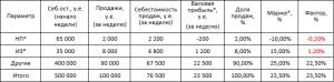 факторный анализ продаж - реализация неликвида