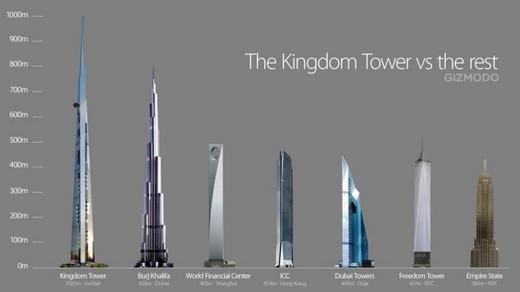 Jeddah Tower đã được động thổ cách đây ít lâu và dự kiến hoàn thành vào năm 2020 với 200 tầng. Burj Khalifa khởi công từ tháng 1/2004 và đưa vào sử dụng tháng 1/2010, thời gian xây là 6 năm. (Ảnh: CNN)
