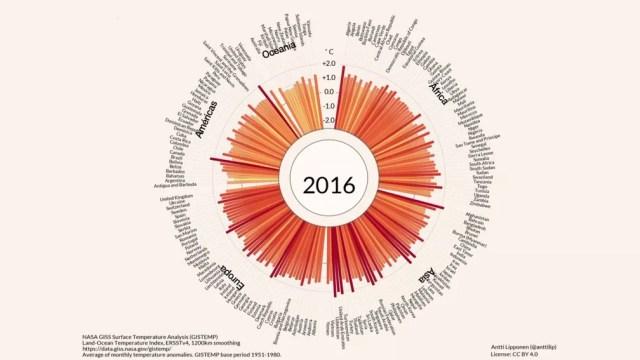 Gráfico foi feito com base em dados coletados em 190 países  (Foto: Antti Lipponen/NASA GISS Surface Temperature Analysis (GISTEMP))