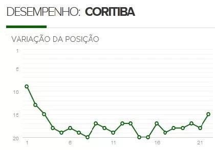 Coritiba é o time que passou mais tempo na zona de rebaixamento do Brasileirão (Foto: GloboEsporte.com)