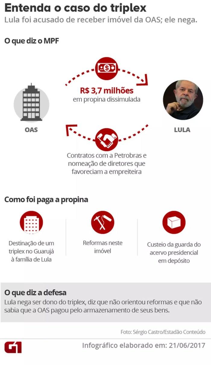 Lula: entenda o caso Triplex (Foto: Arte/G1)