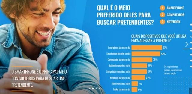 Usuários de sites e apps de relacionamento preferem o celular (Foto: Divulgação/Match Group)