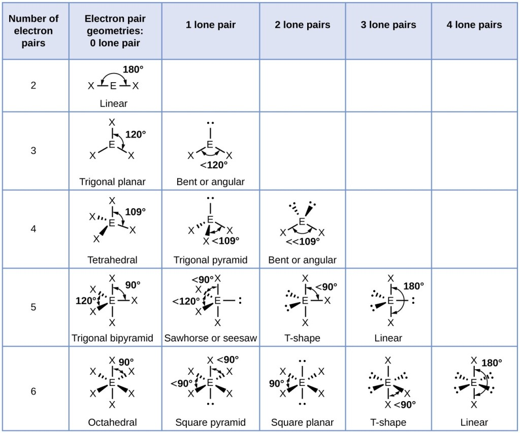 Jolly Lone Pairs Are Nonpolar Atoms Are Spaced Equally Around Central Polar Nonpolar Molecules Makebrainhappy All Electron Pair Geometries dpreview Is Cs2 Polar