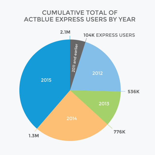 Cumulative total of ActBlue express users: 2.1M