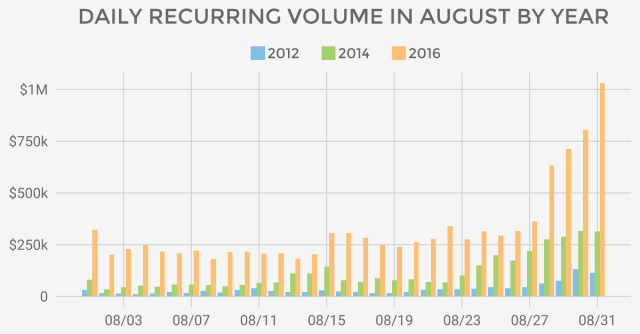 August recurring numbers