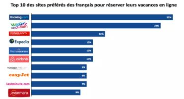 webloyalty top 10 des sites ecommmerce