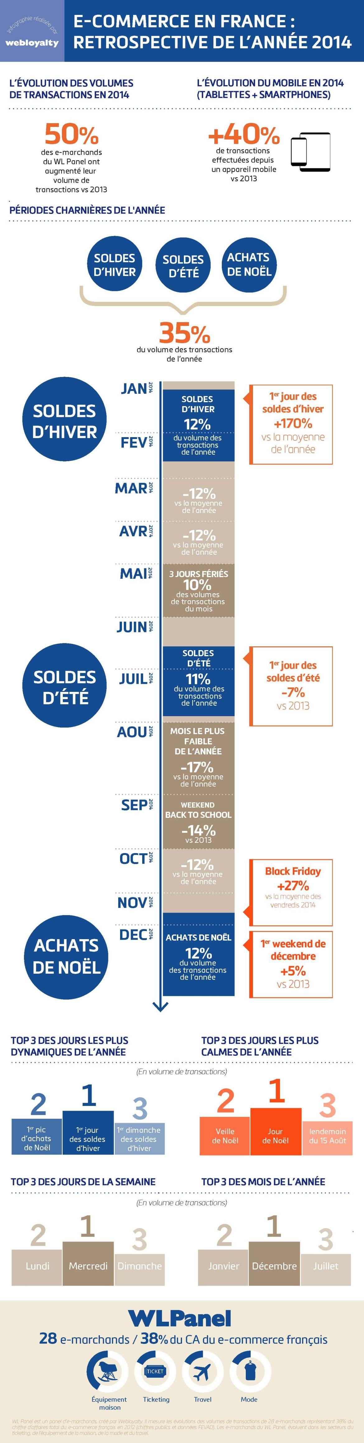 Webloyalty panel bilan du e-commerce 2014