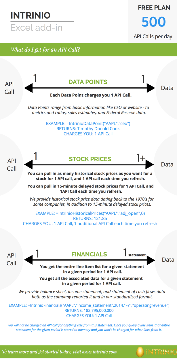Intrinio API Call Infographic