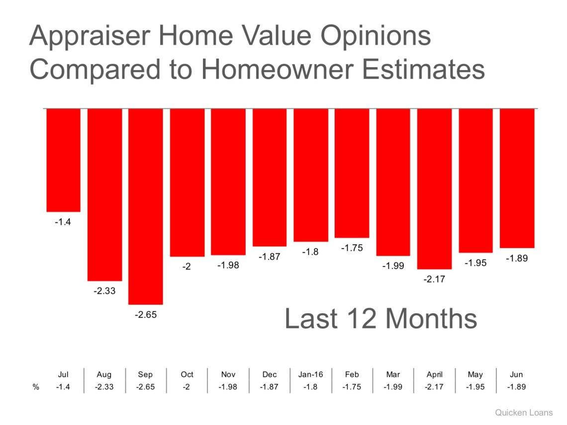 Gap Between Homeowner's & Appraiser's Opinions Narrows Slightly | MyKCM