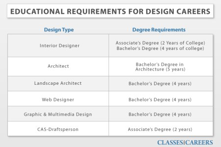 76 educationsl requirements for design careers original ?1429227451