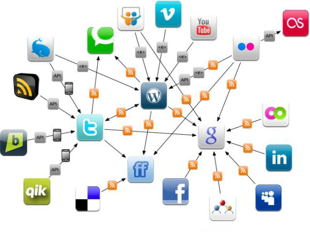 Graphical Representation of the Main Social Networks