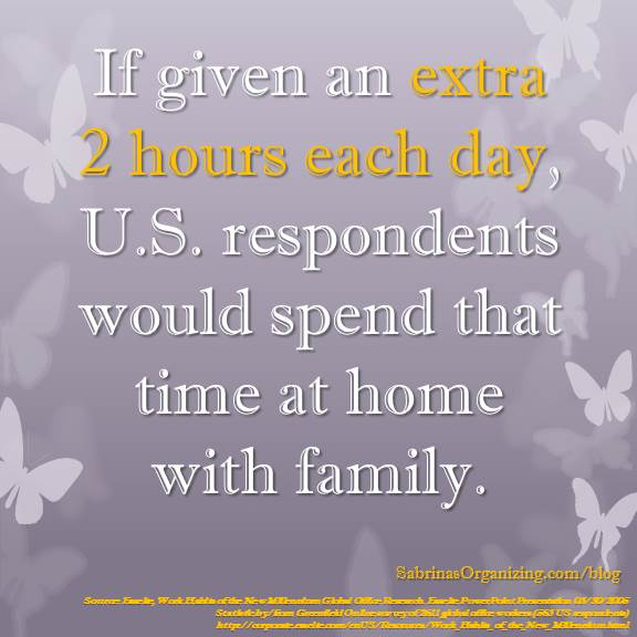 If given an extra 2 hours each day, US respondents would spend that time at home with family.